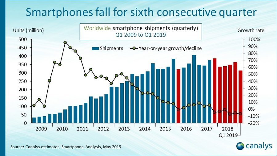 smarphone-shipments-fall-1519.jpg